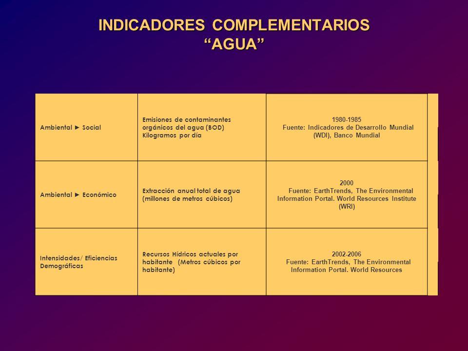 INDICADORES COMPLEMENTARIOS AGUA