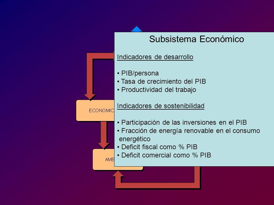 Subsistema Económico Indicadores de desarrollo. PIB/persona. Tasa de crecimiento del PIB. Productividad del trabajo.