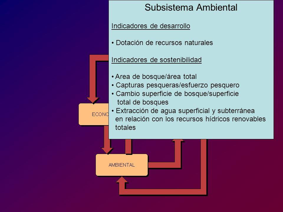 Subsistema Ambiental Indicadores de desarrollo. Dotación de recursos naturales. Indicadores de sostenibilidad.