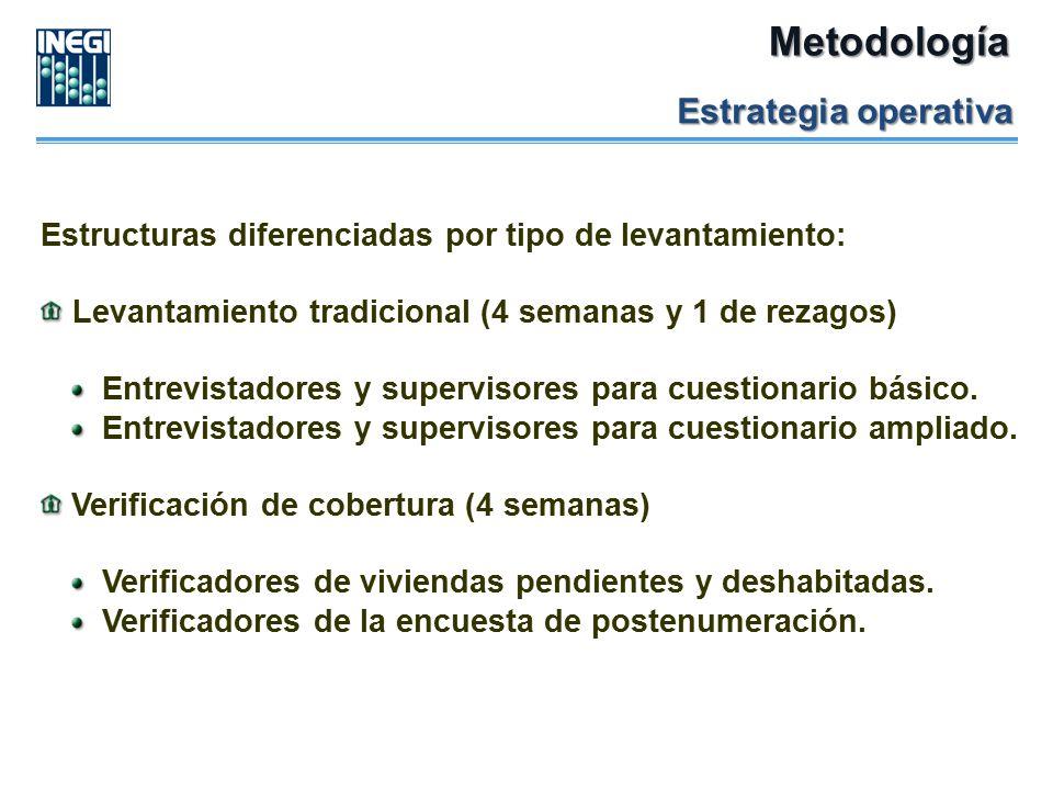 Metodología Estrategia operativa