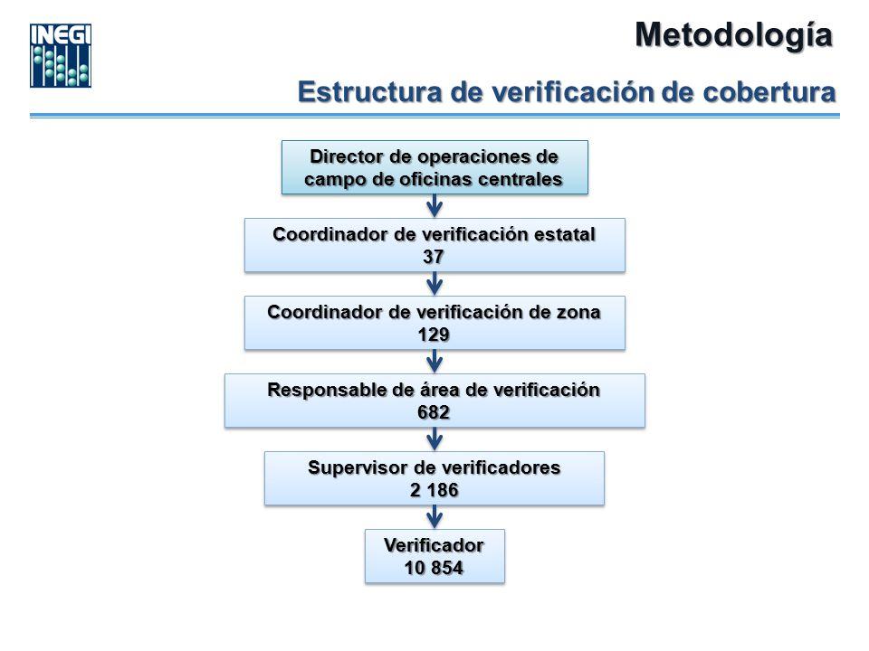 Metodología Estructura de verificación de cobertura