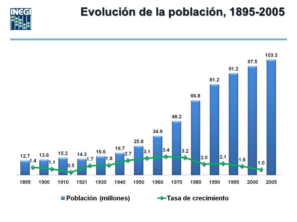 Evolución de la población, 1895-2005