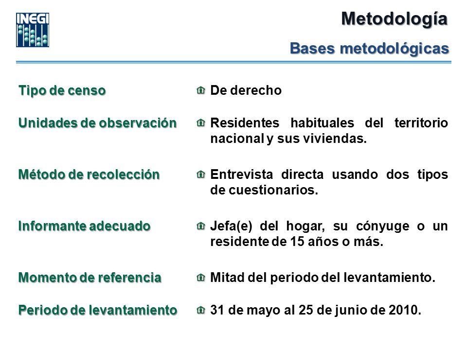 Metodología Bases metodológicas Tipo de censo De derecho