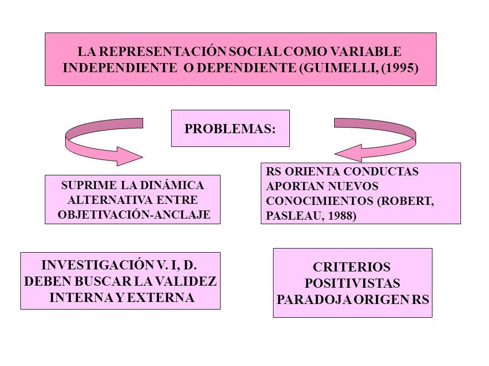 LA REPRESENTACIÓN SOCIAL COMO VARIABLE