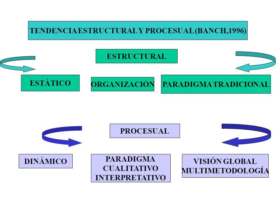 TENDENCIA ESTRUCTURAL Y PROCESUAL (BANCH,1996) PARADIGMA TRADICIONAL