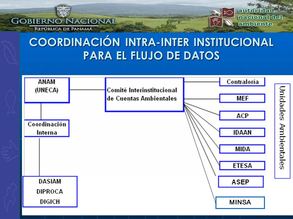 COORDINACIÓN INTRA-INTER INSTITUCIONAL PARA EL FLUJO DE DATOS