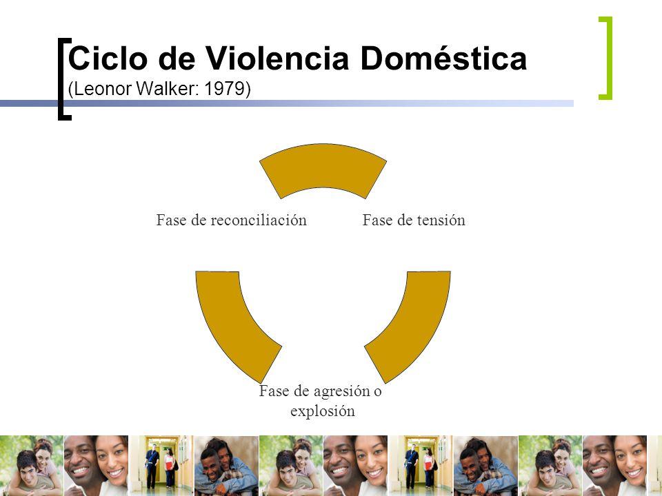 Ciclo de Violencia Doméstica (Leonor Walker: 1979)