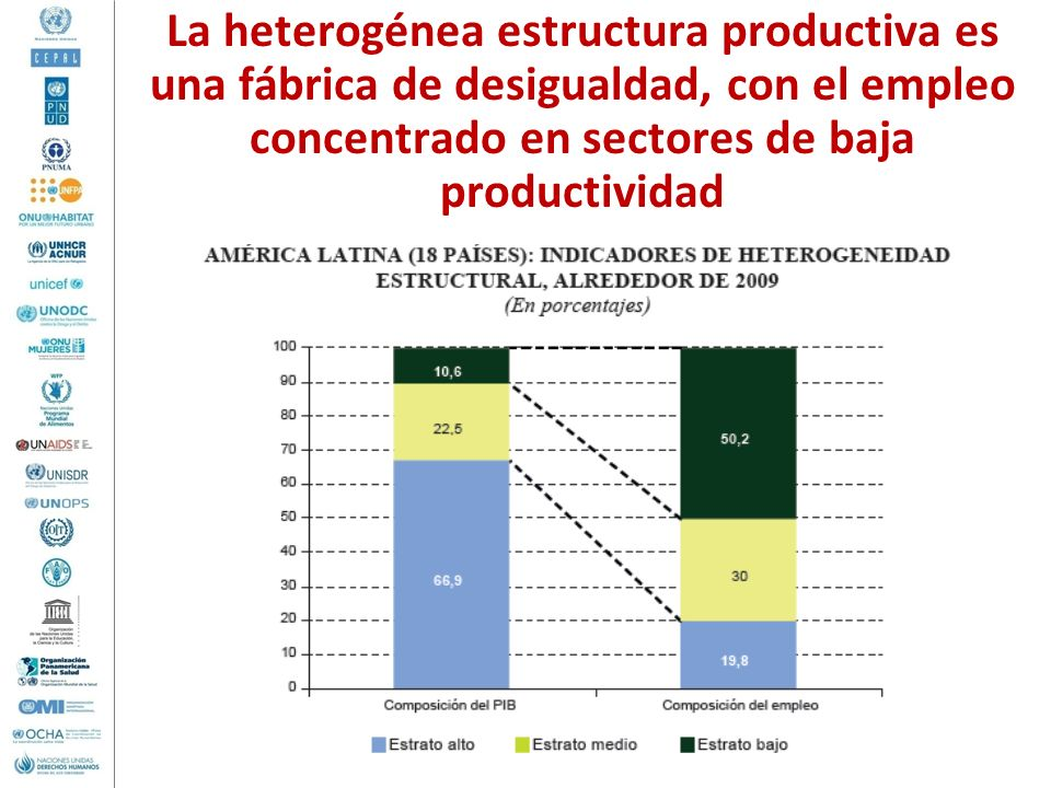 La heterogénea estructura productiva es una fábrica de desigualdad, con el empleo concentrado en sectores de baja productividad