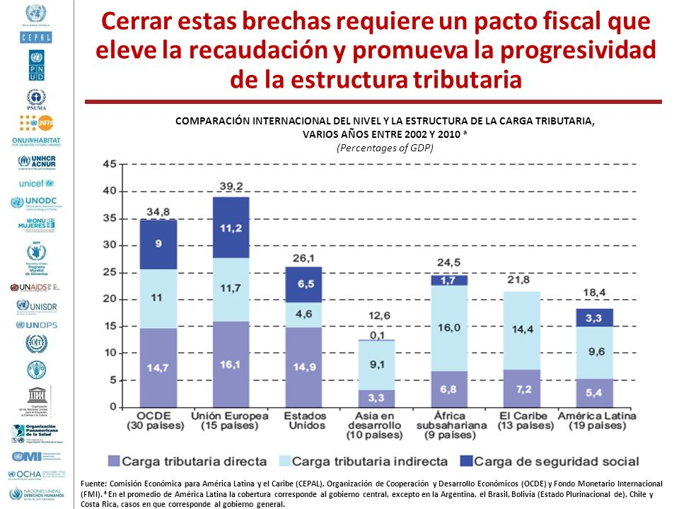 Cerrar estas brechas requiere un pacto fiscal que eleve la recaudación y promueva la progresividad de la estructura tributaria