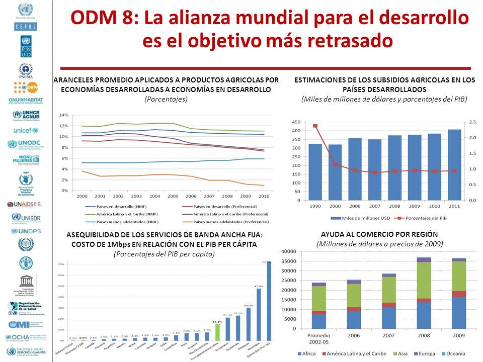 ODM 8: La alianza mundial para el desarrollo es el objetivo más retrasado