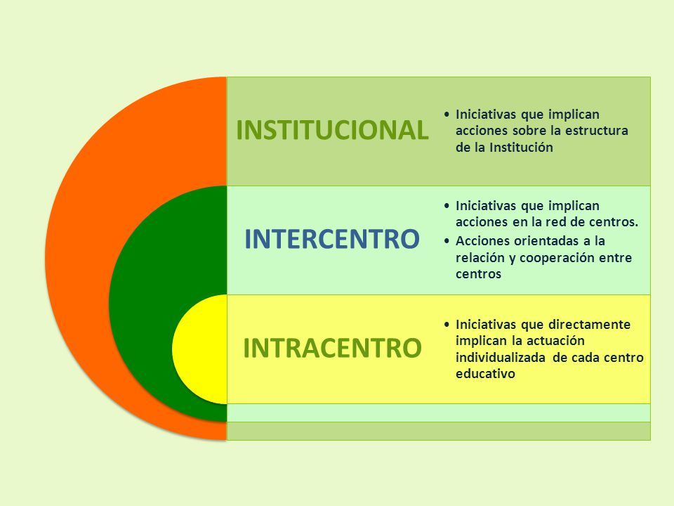 INSTITUCIONAL INTERCENTRO INTRACENTRO