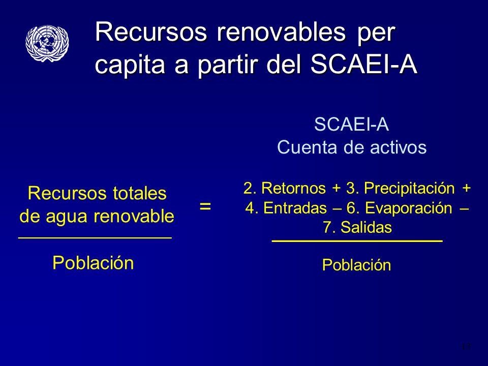 Recursos renovables per capita a partir del SCAEI-A
