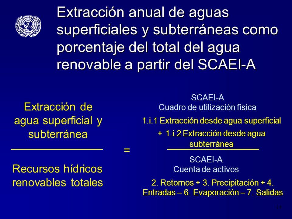 Extracción anual de aguas superficiales y subterráneas como porcentaje del total del agua renovable a partir del SCAEI-A