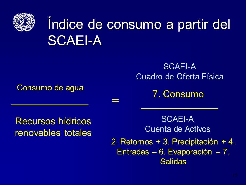 Índice de consumo a partir del SCAEI-A