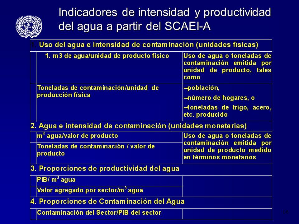 Indicadores de intensidad y productividad del agua a partir del SCAEI-A