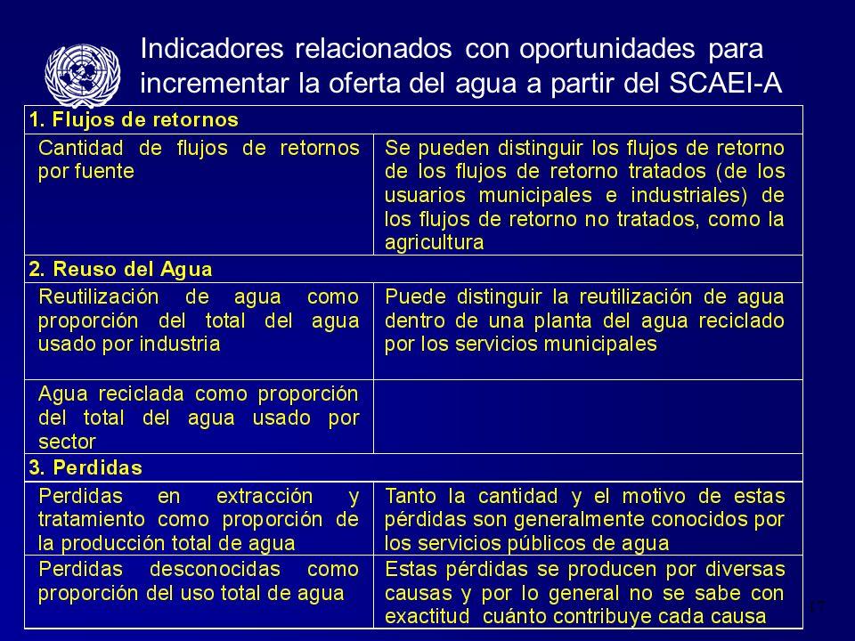 Indicadores relacionados con oportunidades para incrementar la oferta del agua a partir del SCAEI-A