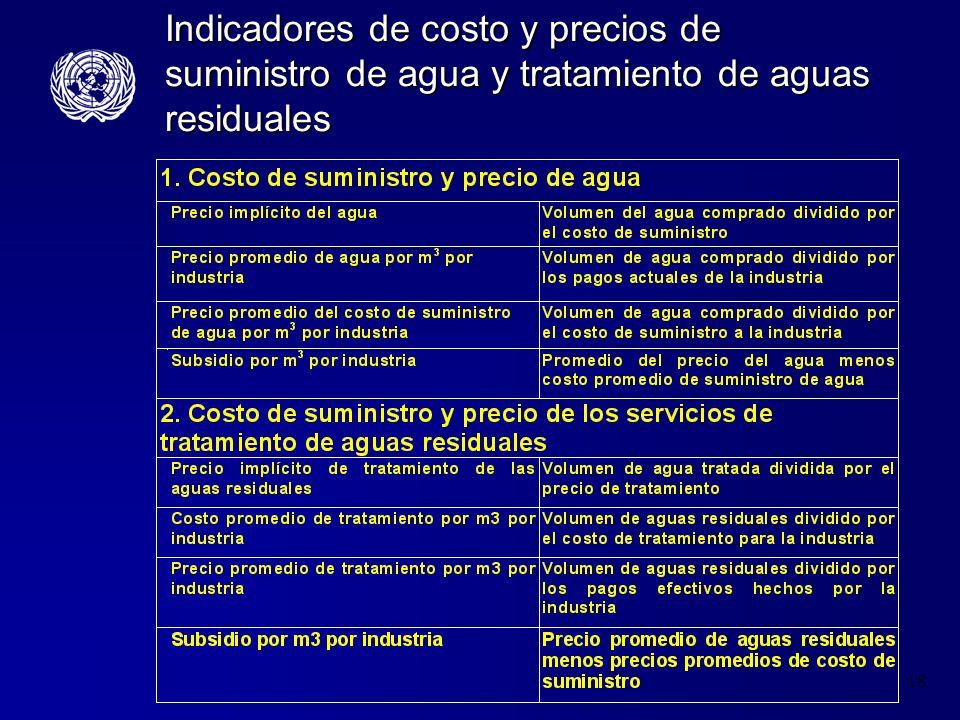 Indicadores de costo y precios de suministro de agua y tratamiento de aguas residuales