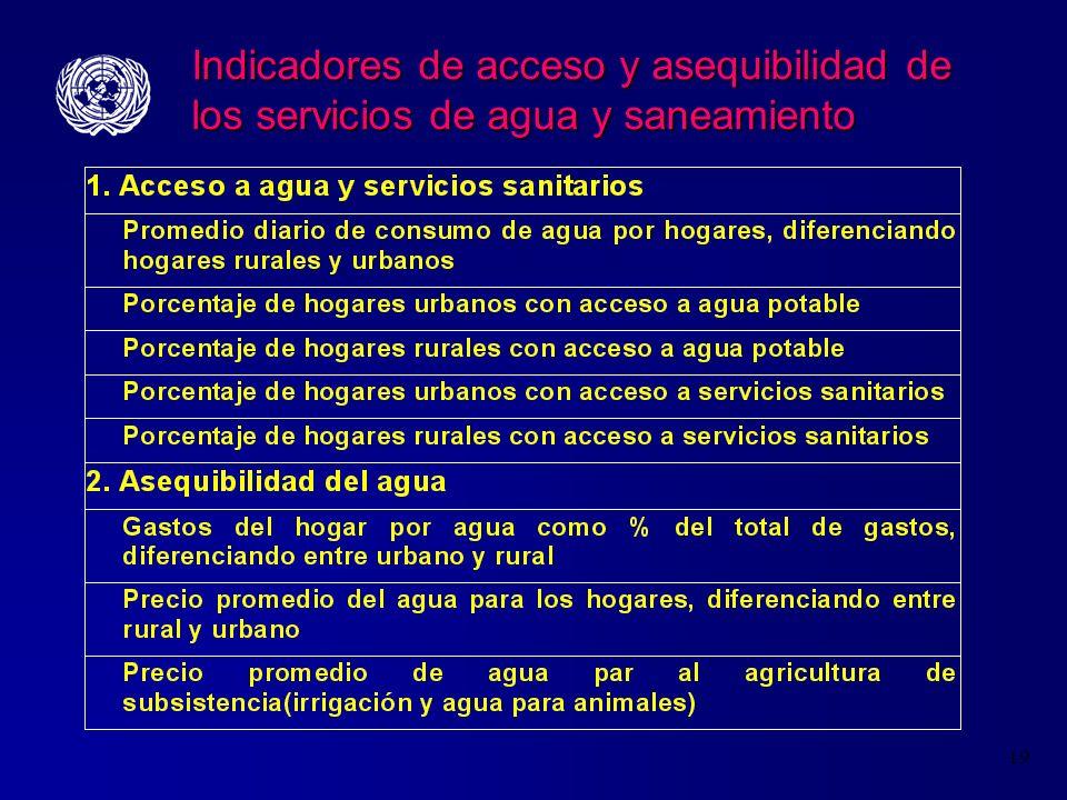 Indicadores de acceso y asequibilidad de los servicios de agua y saneamiento
