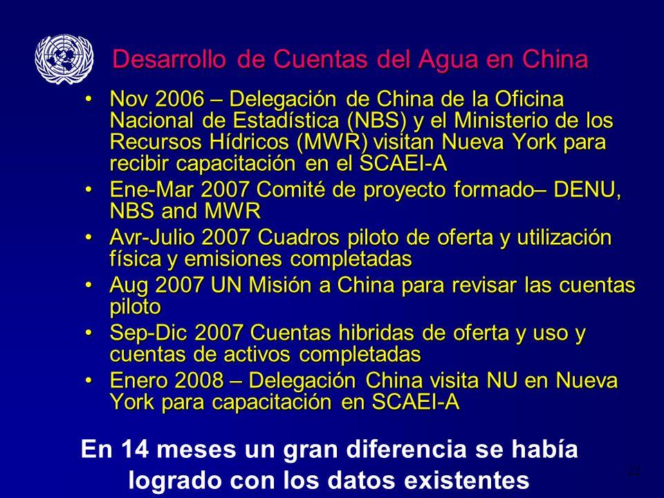 Desarrollo de Cuentas del Agua en China