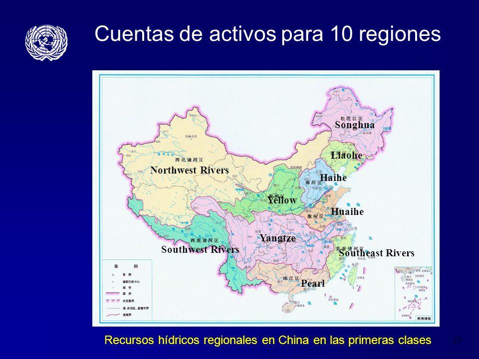 Cuentas de activos para 10 regiones