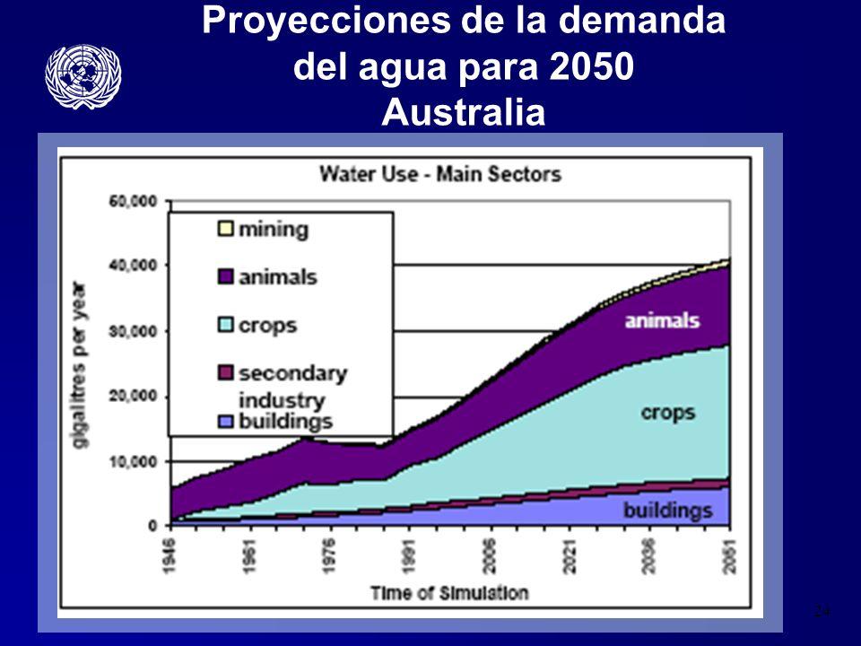 Proyecciones de la demanda del agua para 2050 Australia