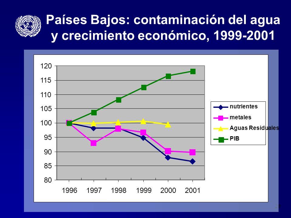 Países Bajos: contaminación del agua y crecimiento económico, 1999-2001