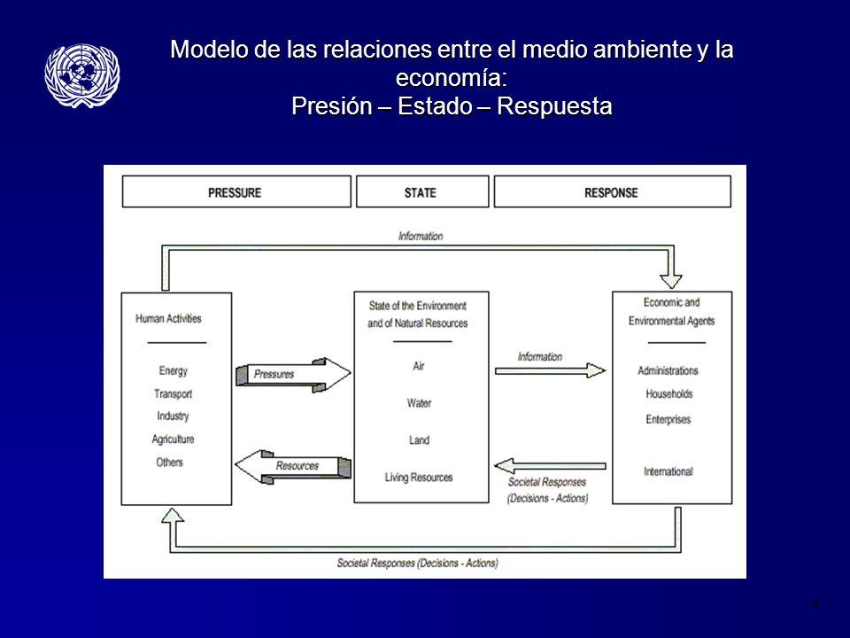 Modelo de las relaciones entre el medio ambiente y la economía: Presión – Estado – Respuesta