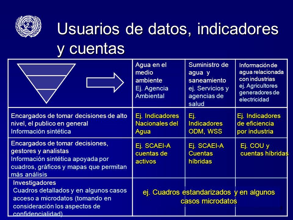 Usuarios de datos, indicadores y cuentas