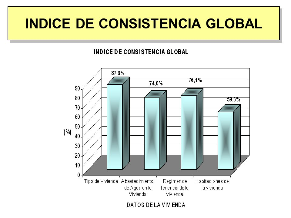 INDICE DE CONSISTENCIA GLOBAL