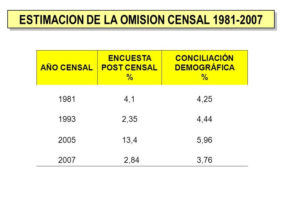 ESTIMACION DE LA OMISION CENSAL 1981-2007