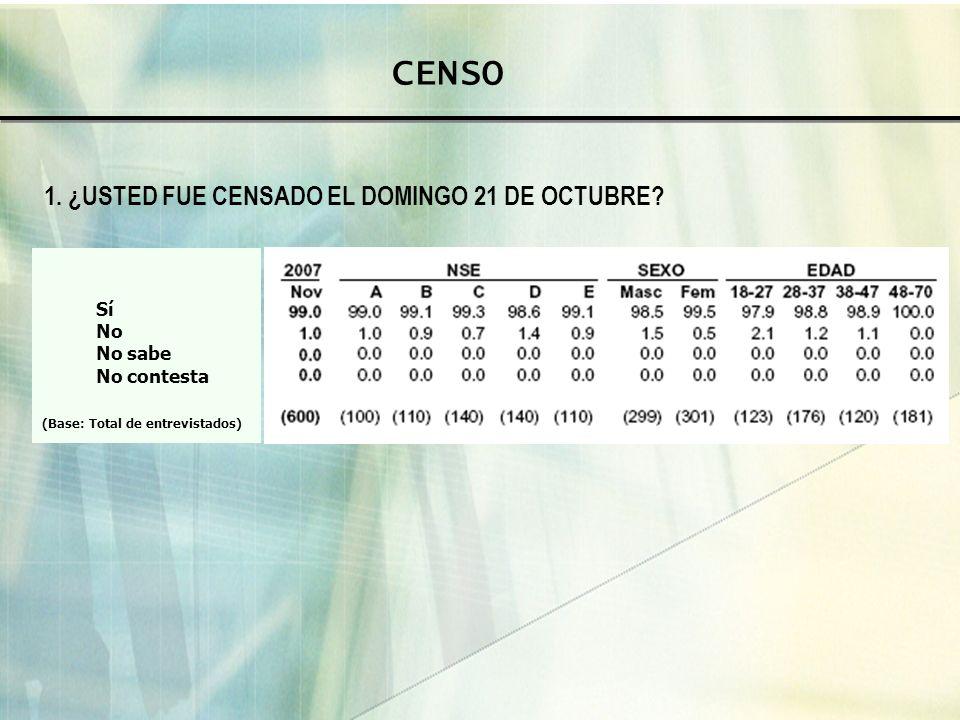 CENSO 1. ¿USTED FUE CENSADO EL DOMINGO 21 DE OCTUBRE Sí No No sabe