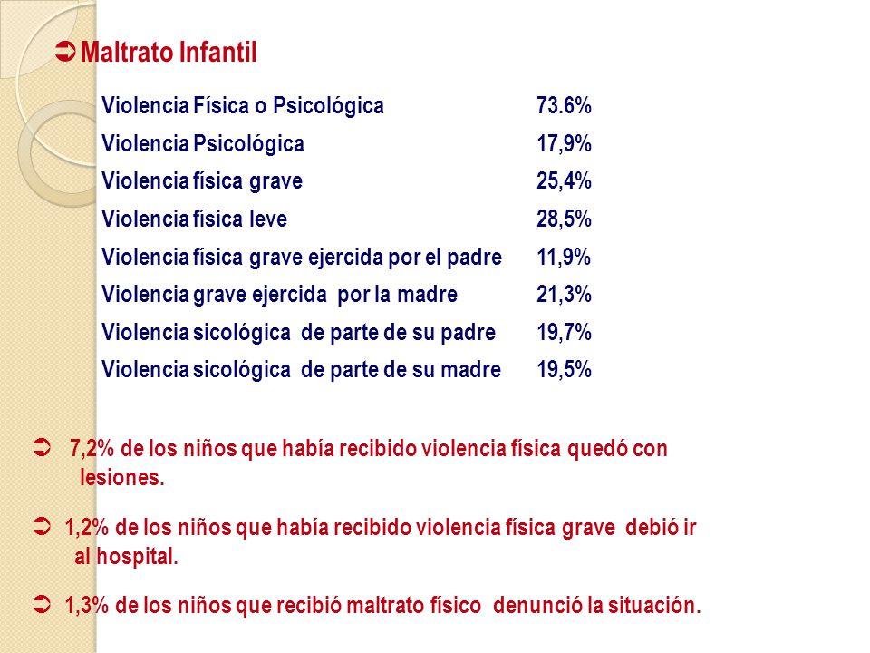 Maltrato Infantil Violencia Física o Psicológica 73.6%