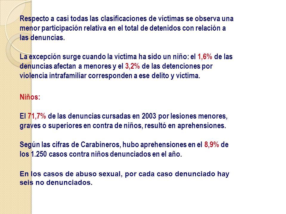 Respecto a casi todas las clasificaciones de víctimas se observa una menor participación relativa en el total de detenidos con relación a las denuncias.