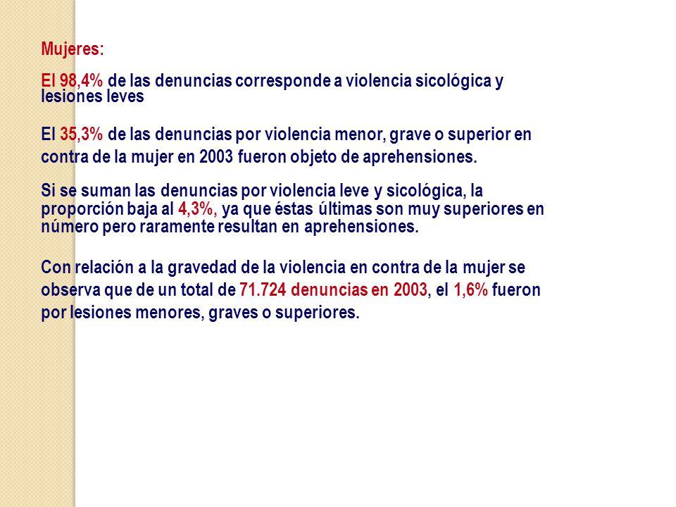 Mujeres: El 98,4% de las denuncias corresponde a violencia sicológica y lesiones leves.