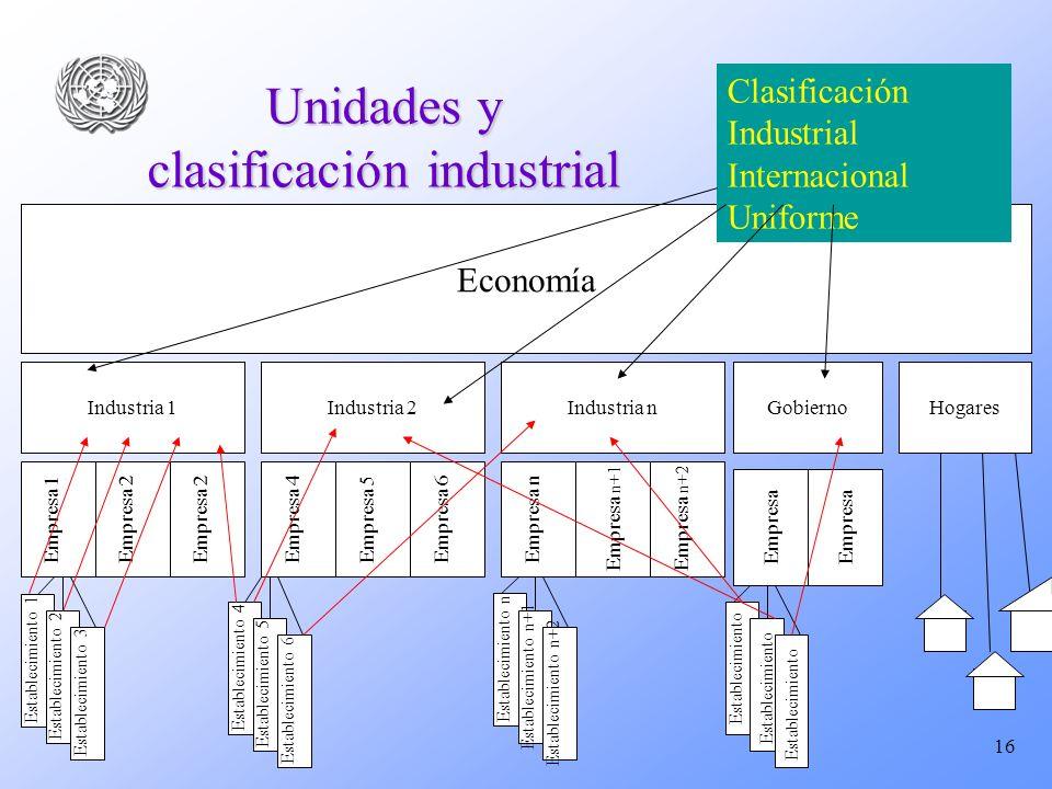 Unidades y clasificación industrial