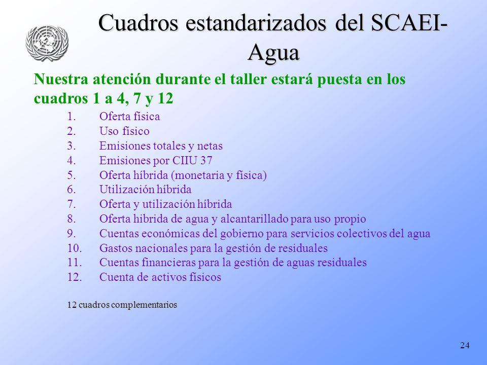 Cuadros estandarizados del SCAEI-Agua