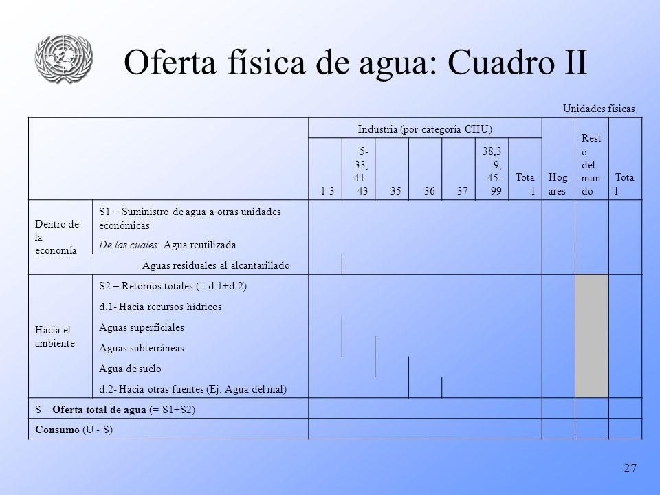 Oferta física de agua: Cuadro II