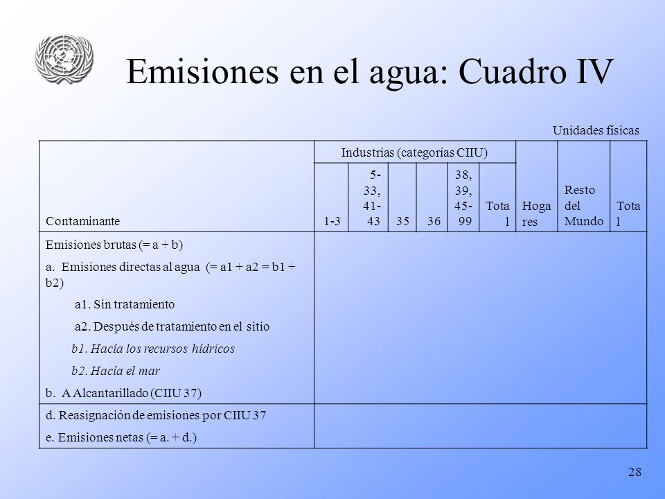 Emisiones en el agua: Cuadro IV