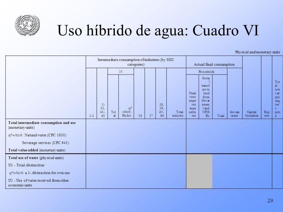 Uso híbrido de agua: Cuadro VI