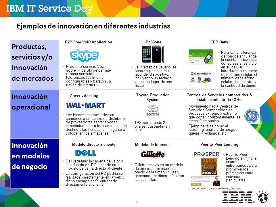 Ejemplos de innovación en diferentes industrias