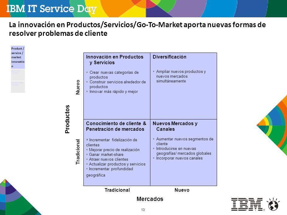 La innovación en Productos/Servicios/Go-To-Market aporta nuevas formas de resolver problemas de cliente