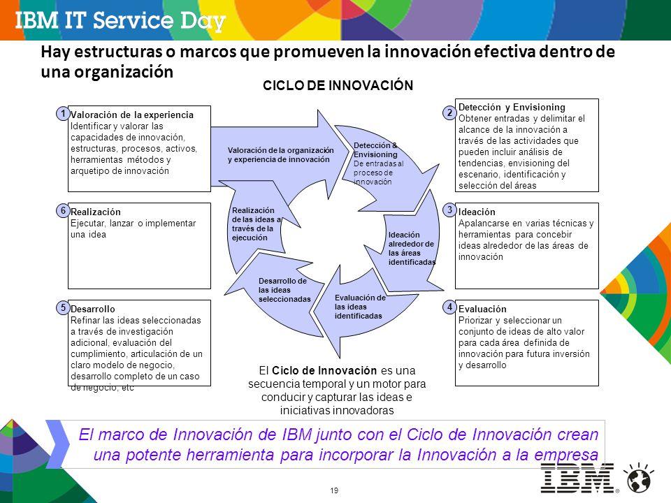 Hay estructuras o marcos que promueven la innovación efectiva dentro de una organización