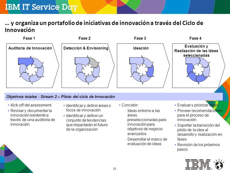 … y organiza un portafolio de iniciativas de innovación a través del Ciclo de Innovación