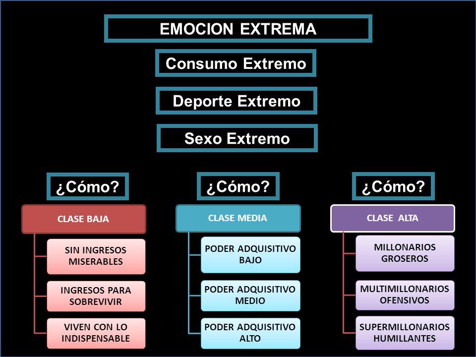 EMOCION EXTREMA Consumo Extremo Sexo Extremo Deporte Extremo ¿Cómo