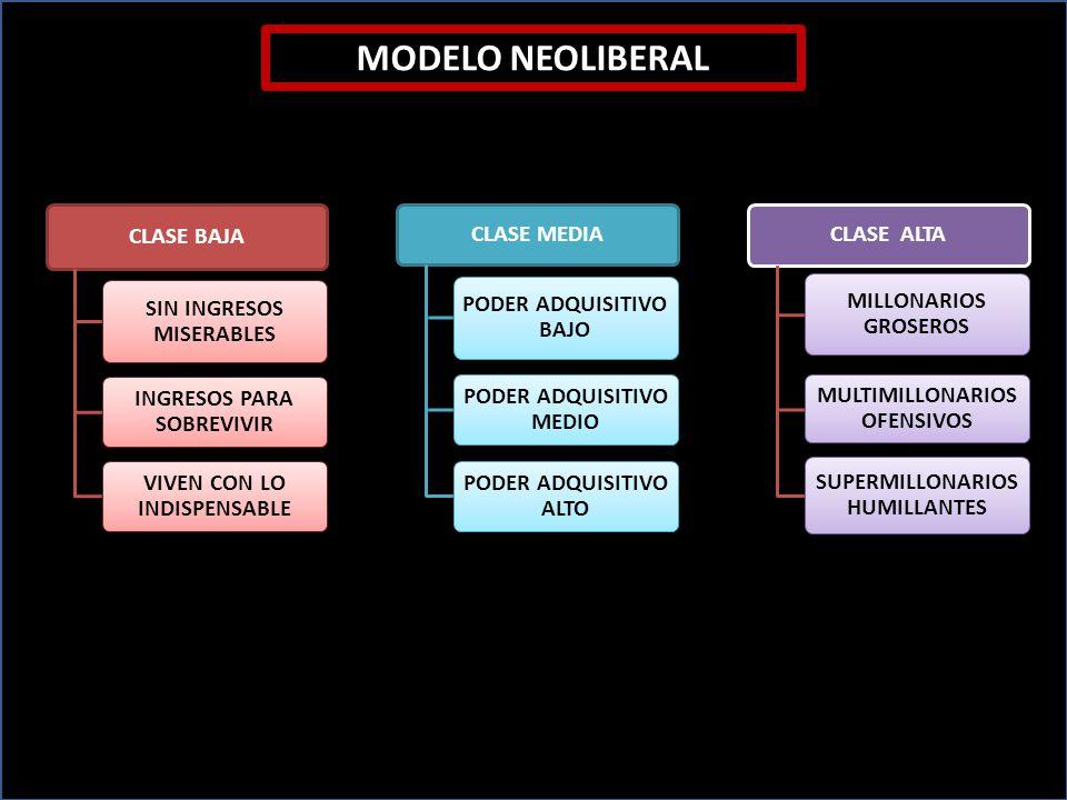 MODELO NEOLIBERAL CLASE BAJA SIN INGRESOS MISERABLES