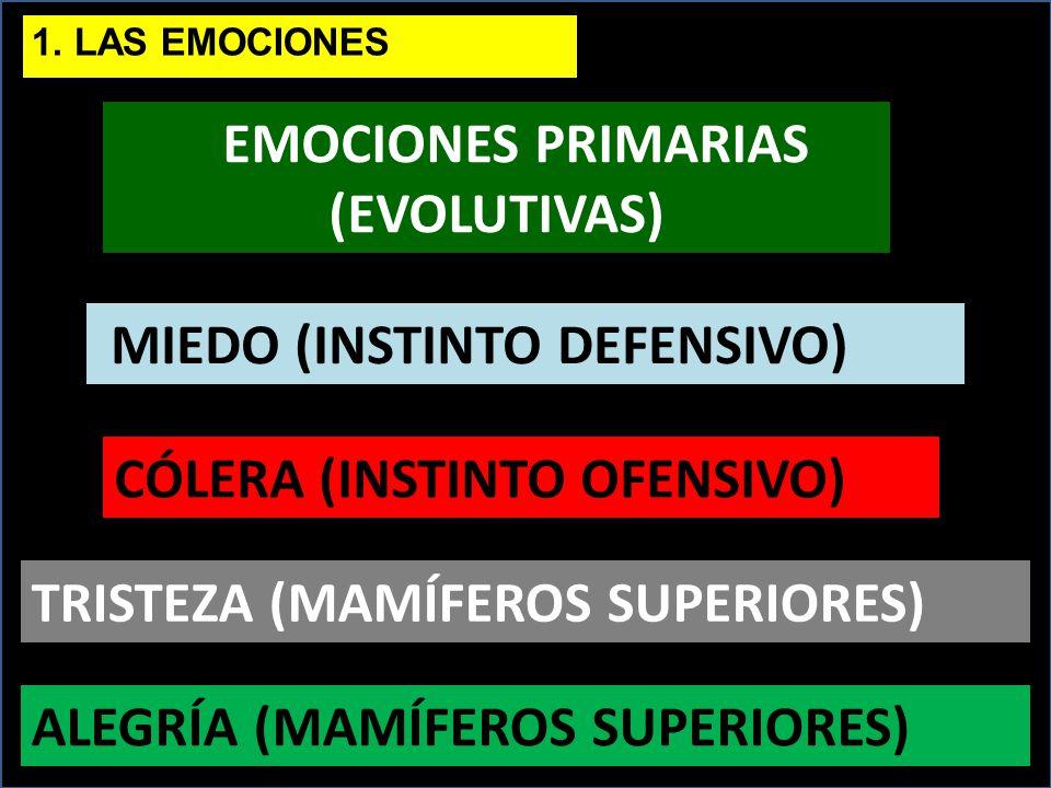 EMOCIONES PRIMARIAS (EVOLUTIVAS)