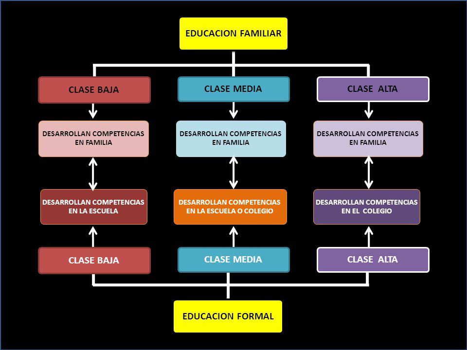 EDUCACION FORMAL EDUCACION FAMILIAR CLASE BAJA CLASE MEDIA CLASE ALTA