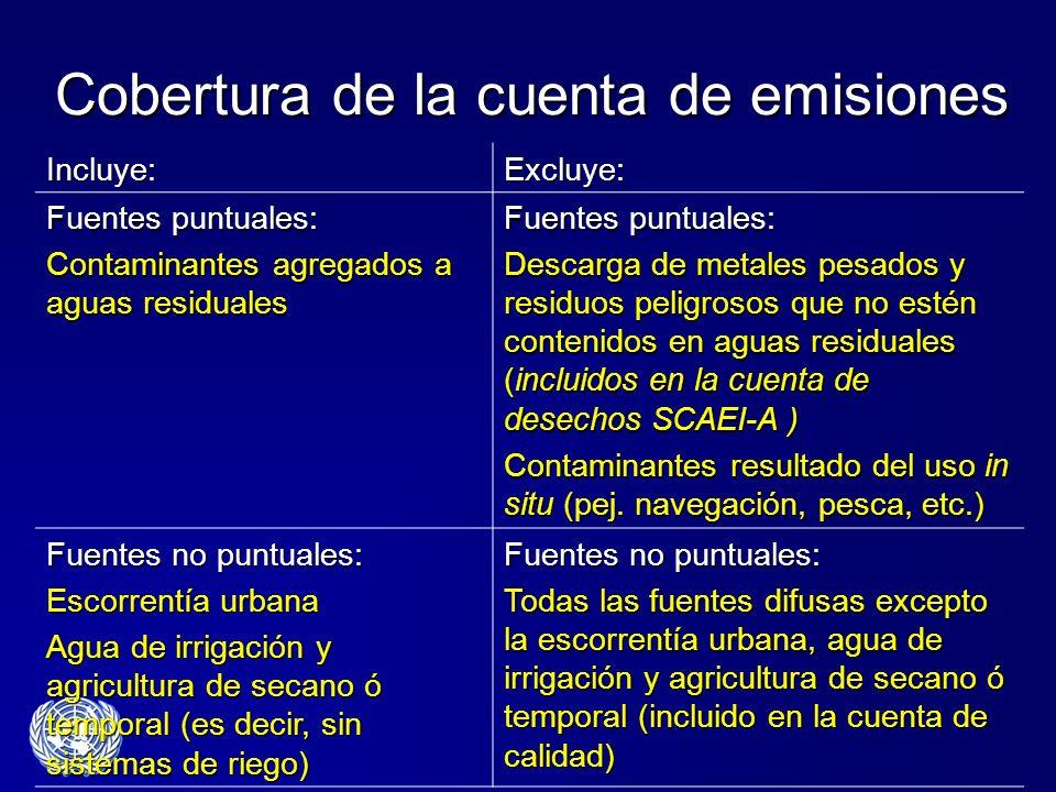 Cobertura de la cuenta de emisiones