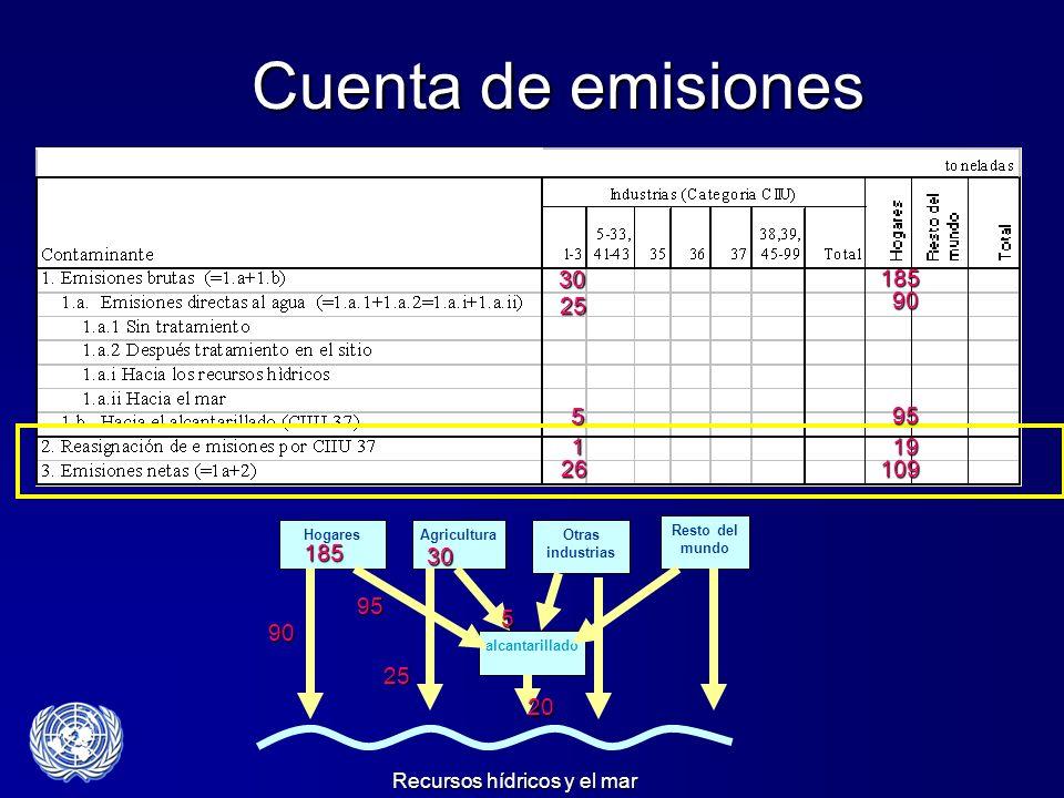 Cuenta de emisiones 30. 185. 25. 90. 5. 95. 1. 19. 26. 109. Emission Accounts. alcantarillado.
