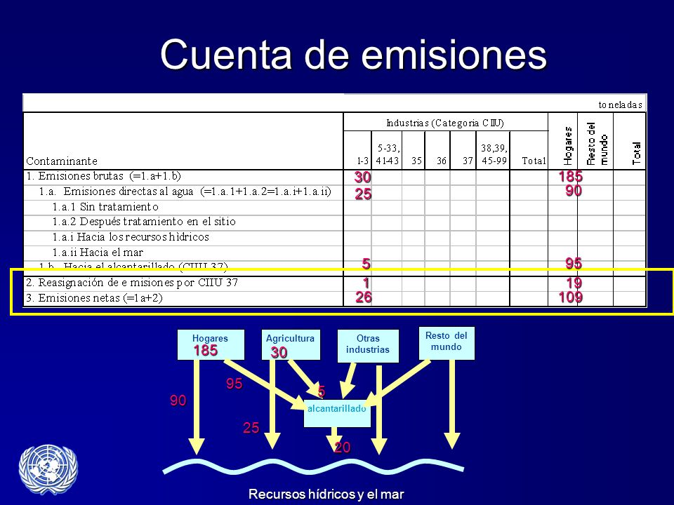 Cuenta de emisiones30. 185. 25. 90. 5. 95. 1. 19. 26. 109. Emission Accounts. alcantarillado. Otras industrias.